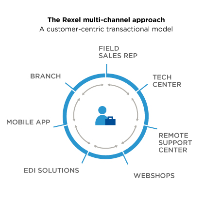 Multi-channel-approach-rexel