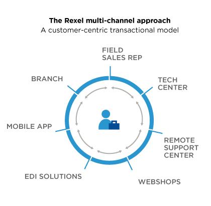 Multi-channel-approach-rexel