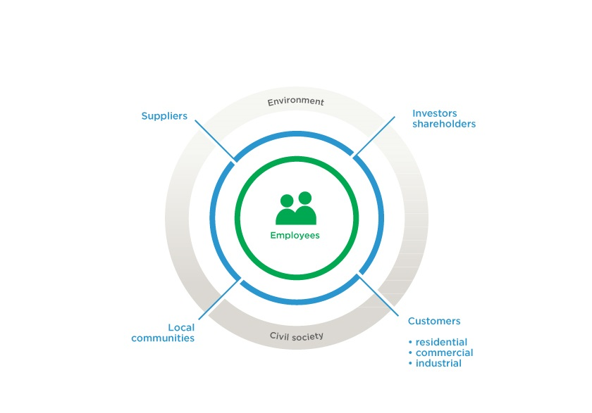 Our stakeholder commitments
