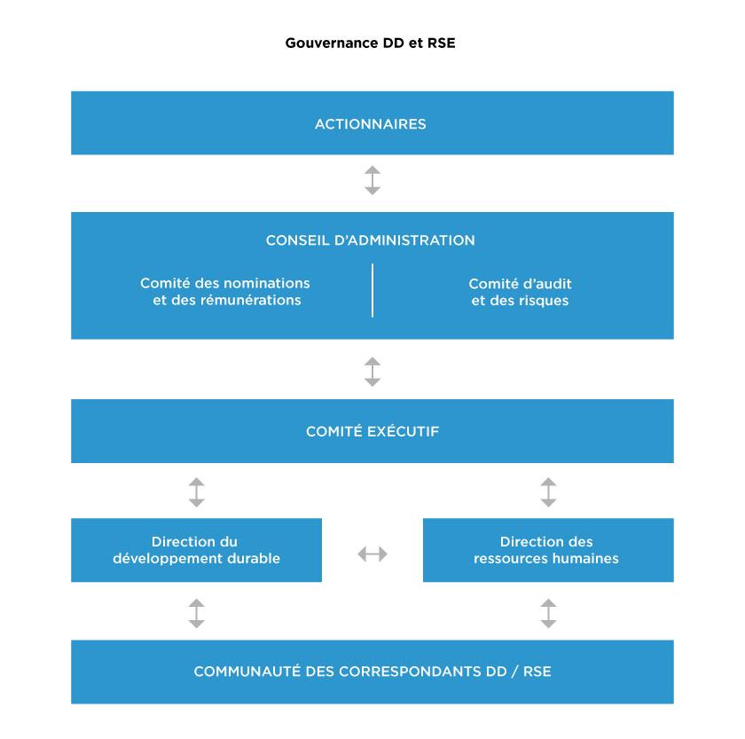REXEL_Gouvernance-DD_RSE_V2