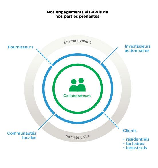 strategie parties prenantes rexel